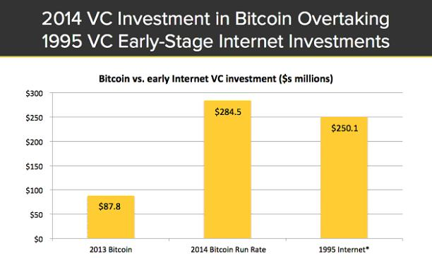 investitii BTC vs internet