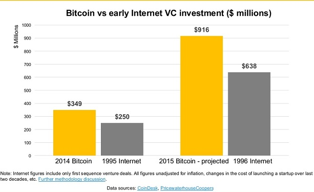 Coindesk_BTC over internet investments Q12015