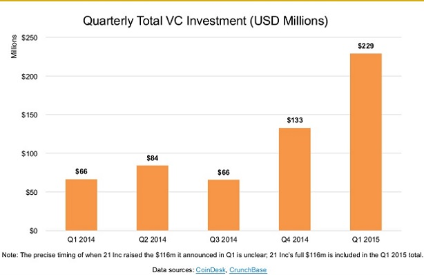 Coindesk_VC investment Q12015
