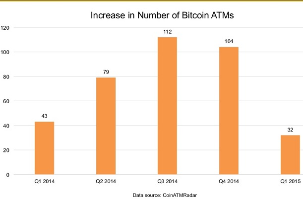 Coindesk_new ATMsQ12015