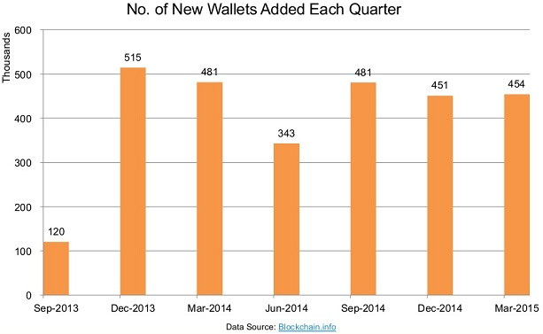 Coindesk_new wallets Q12015