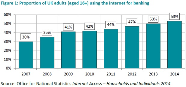 digital banking in UK_adults using IB