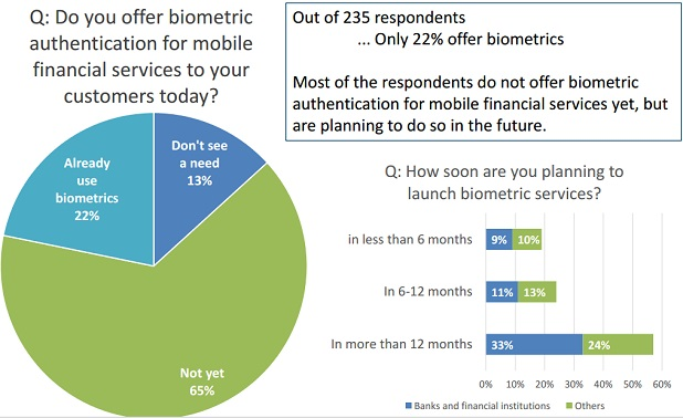 biometric authentification plan for banks