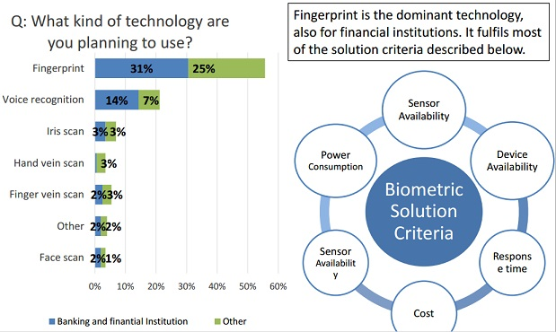 biometric technology intention to use
