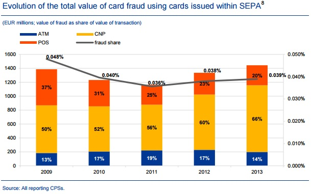 fourth fraud report total value