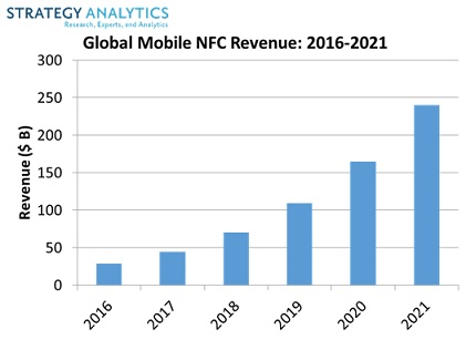 global mobile NFC revenue grafic