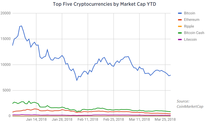 top five cryptocurrencies by market capitașlisation