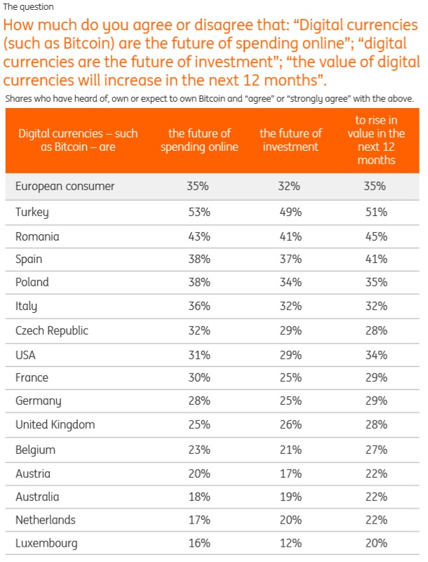 ING survey on cryptocurrencies future