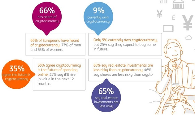 ING survey on cryptocurrencies