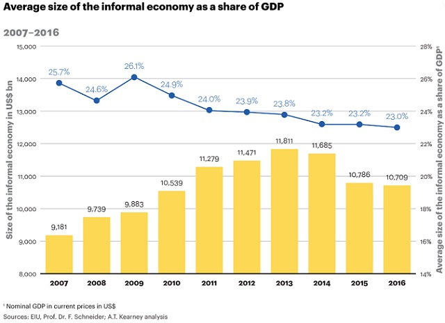 AT Kearney - size of the informal economy as a share of GDP