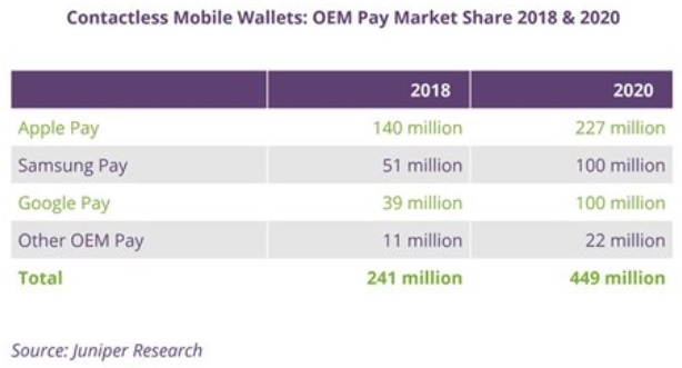mobile wallets markert share