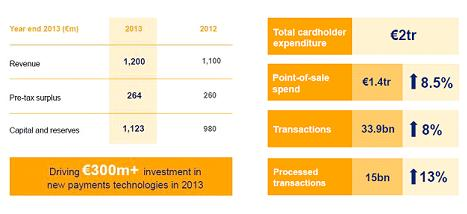 Visa Europe financial results 2013