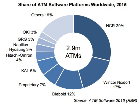 share of ATM software platforms worldwide 2015