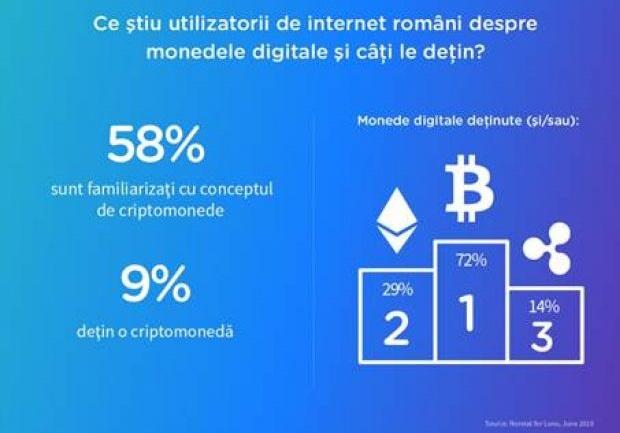 investiție in monede digitale etrade login capitalul unu totul despre investițiile în bitcoin