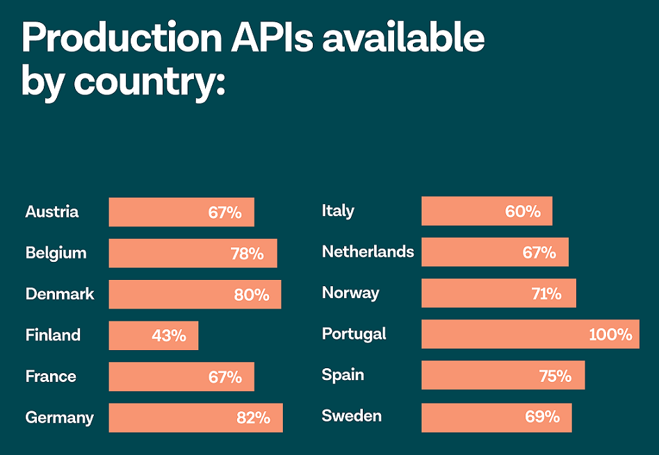 Nocashevents Tink analysis: Bank APIs not ready for PSD2 deadline. The only way forward is for national authorities to create an extended transition period.