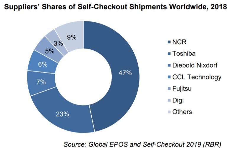 NCR supplies nearly half of worldwide self-checkout units