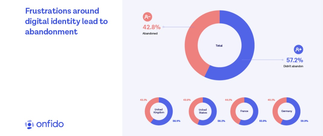 Onfido survey shows spike in digital account usage but concerns about security and privacy remain paramount with 43% of respondents abandoning new account setup