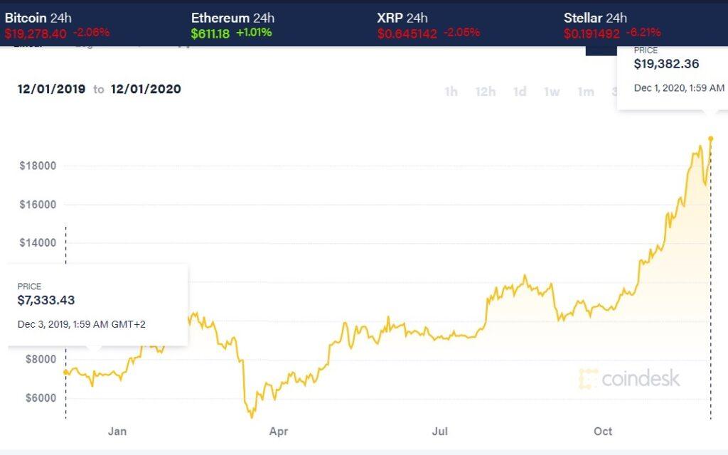 crearea de bitcoin