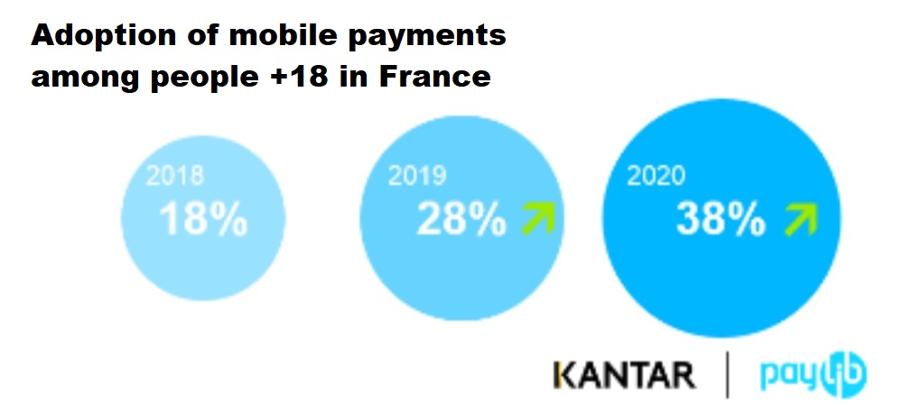 A society phenomenon in France: mobile payment takes 20 points in two years