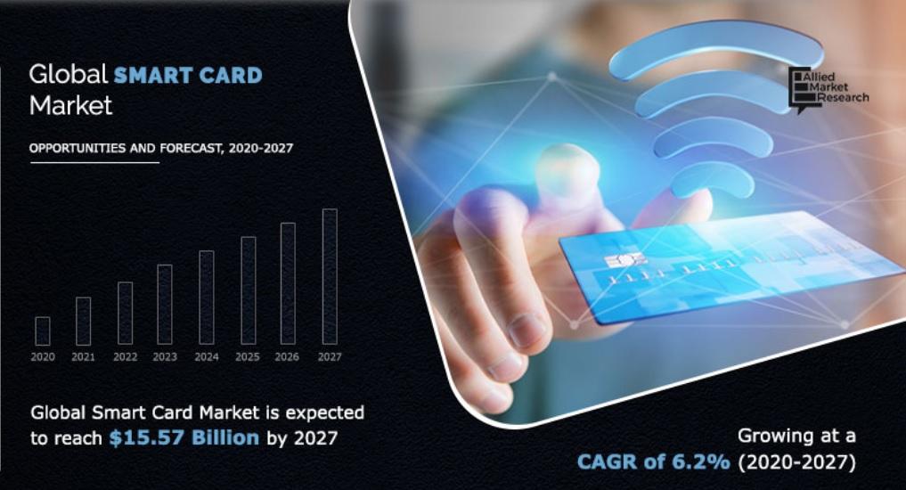 Global smart card market to reach USD 15 billion by 2027, study says