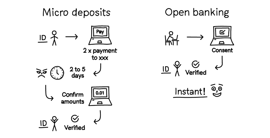 Open banking is the perfect alternative to micro-deposits, Nordigen says